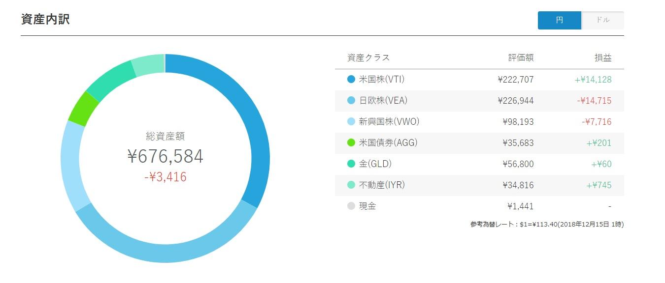 ロボアドバイザーウェルスナビ★1年8か月間の運用実績を公開!